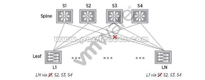 passleader-2V0-642-dumps-1431